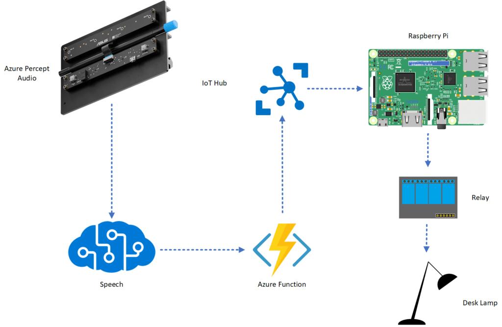 Azure Percept Home Automation